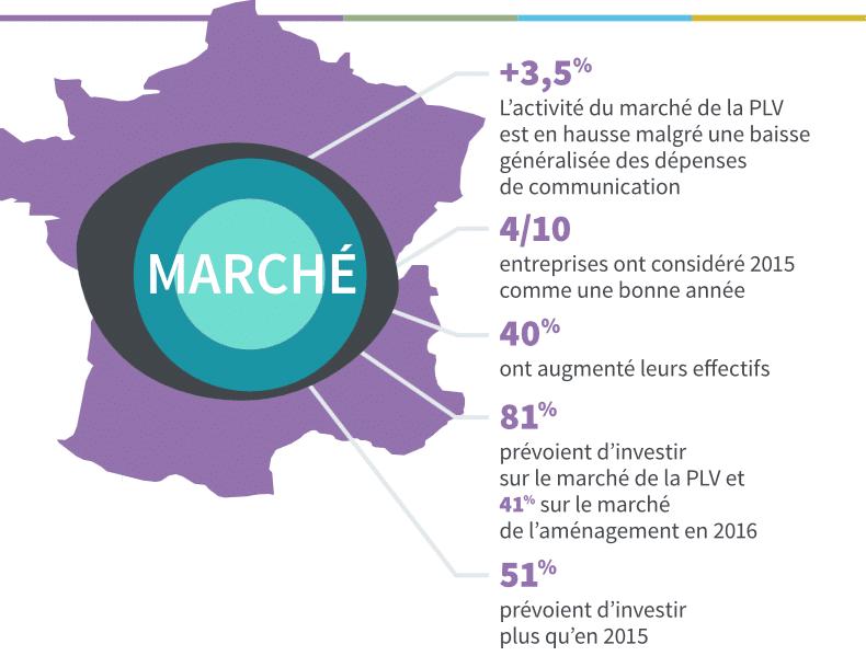 [INFOGRAPHIE] Zoom sur l'état du marché de la PLV en France