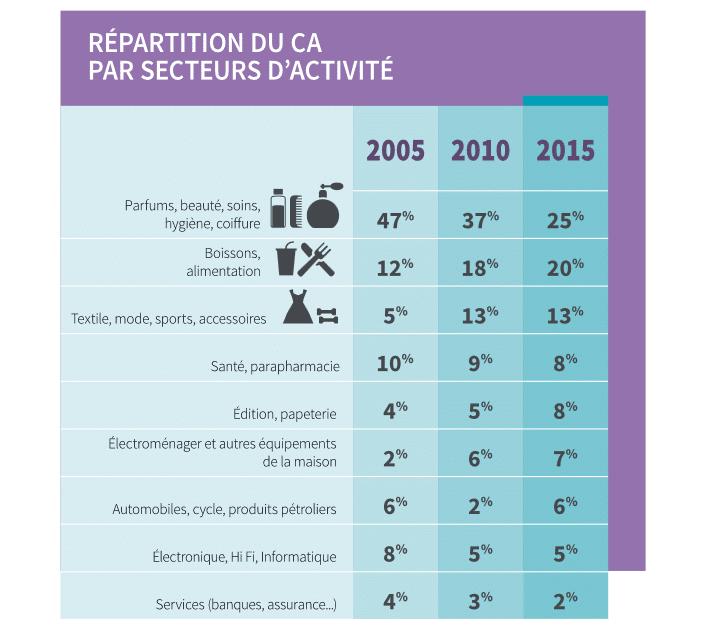 © Infographie Popai Le Syndicat/Institut Harris Interactive