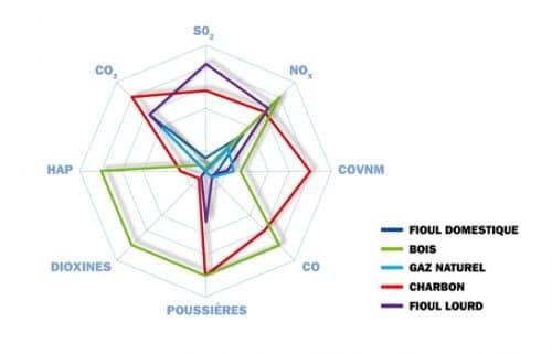 graphique-emission-gnl