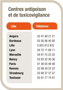 numeros-centres-antipoison