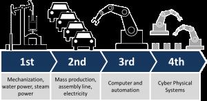 Industrie 4.0 : quelles sont les méthodes innovantes pour la GRH ?
